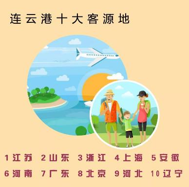 连云港市2019年春节假期旅游综合收入达28亿